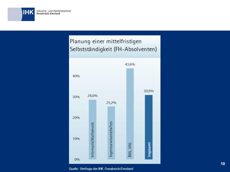 10 Quelle: Umfrage der IHK Osnabrück-Emsland