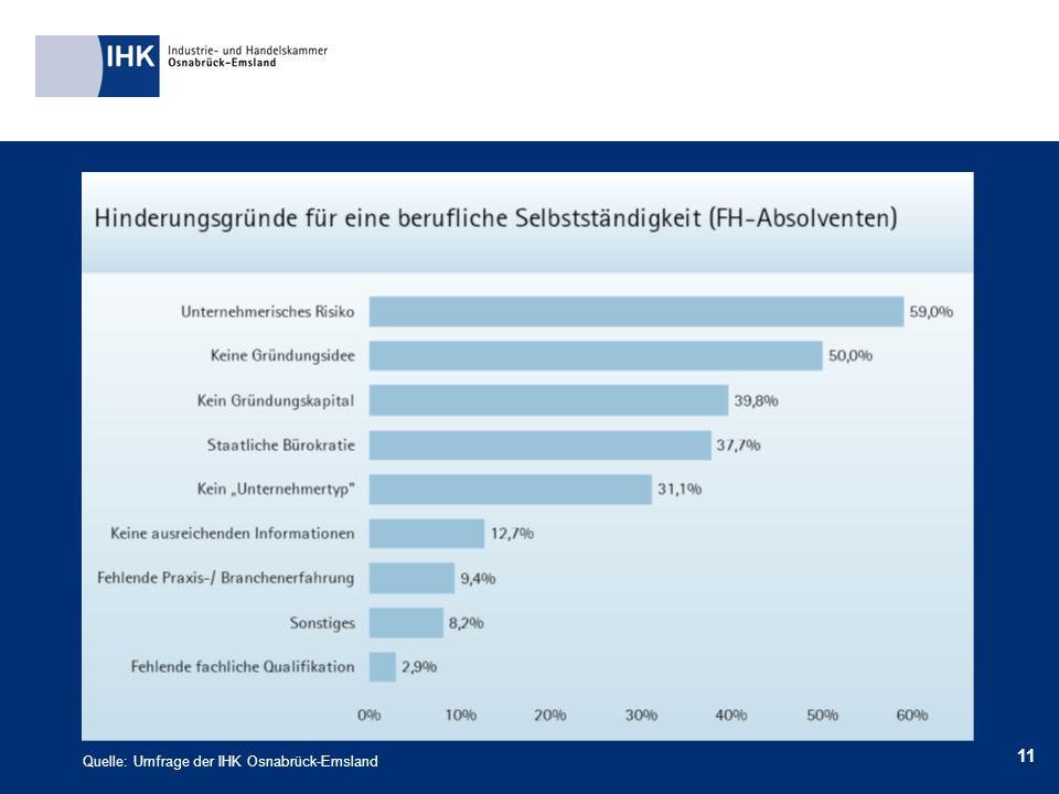 11 Quelle: Umfrage der IHK Osnabrück-Emsland