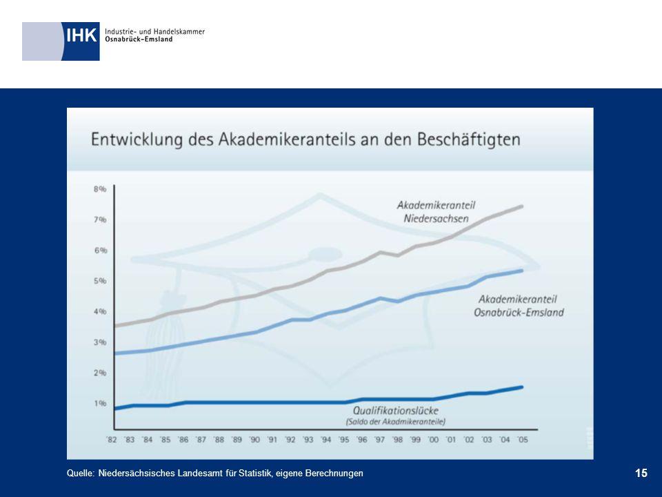 15 Quelle: Niedersächsisches Landesamt für Statistik, eigene Berechnungen