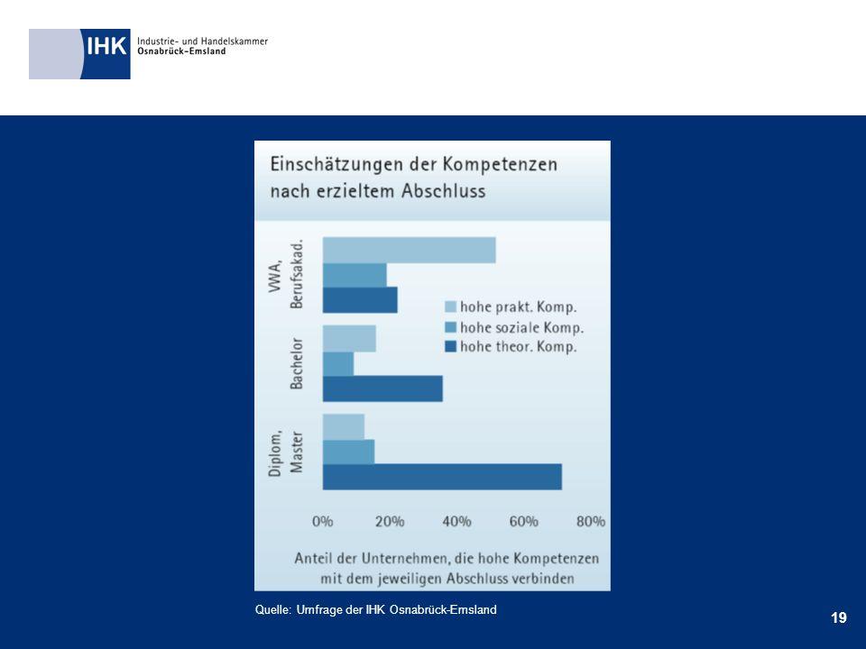 19 Quelle: Umfrage der IHK Osnabrück-Emsland