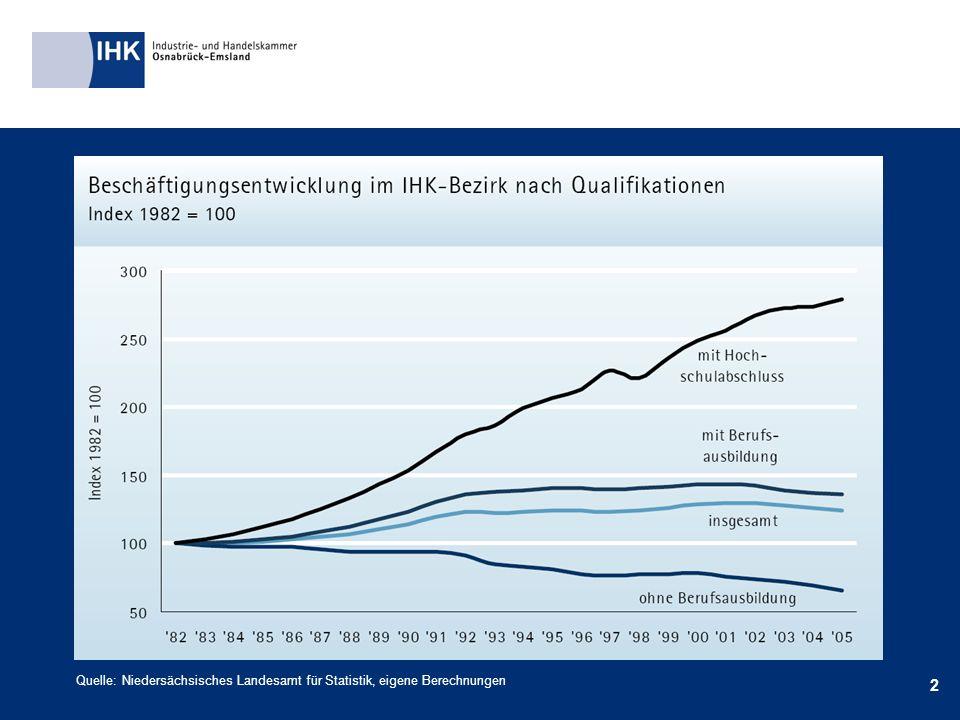 2 Quelle: Niedersächsisches Landesamt für Statistik, eigene Berechnungen