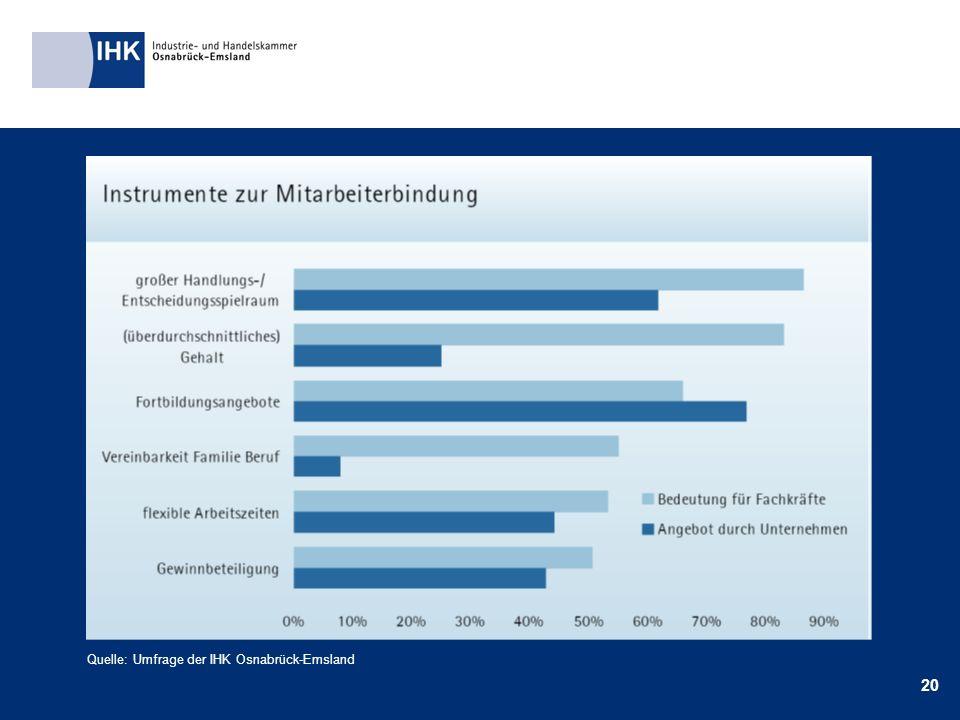 20 Quelle: Umfrage der IHK Osnabrück-Emsland