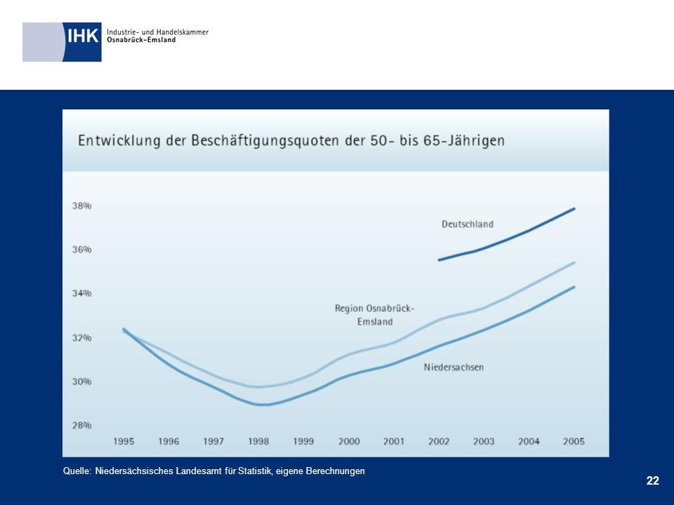 22 Quelle: Niedersächsisches Landesamt für Statistik, eigene Berechnungen