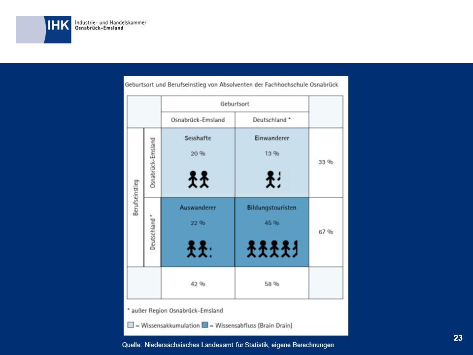 23 Quelle: Niedersächsisches Landesamt für Statistik, eigene Berechnungen