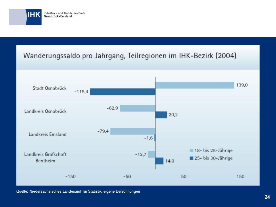 24 Quelle: Niedersächsisches Landesamt für Statistik, eigene Berechnungen