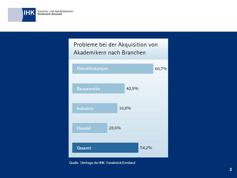 3 Quelle: Umfrage der IHK Osnabrück-Emsland
