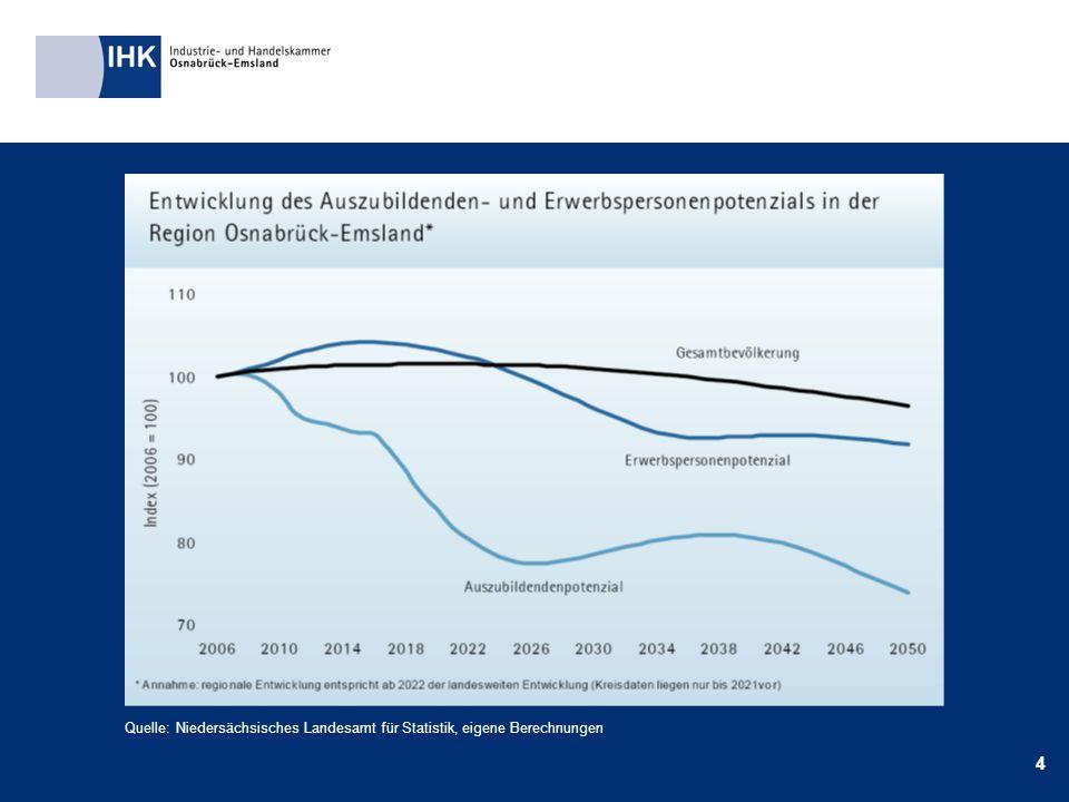 4 Quelle: Niedersächsisches Landesamt für Statistik, eigene Berechnungen