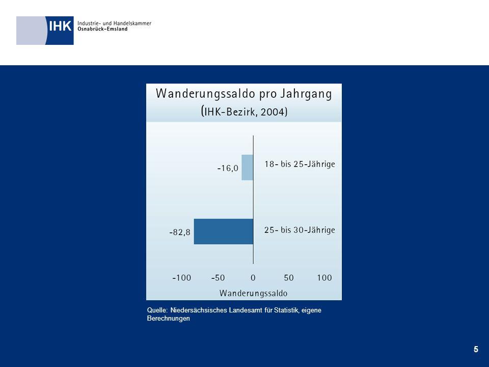 5 Quelle: Niedersächsisches Landesamt für Statistik, eigene Berechnungen