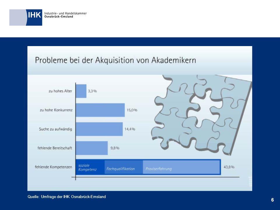 6 Quelle: Umfrage der IHK Osnabrück-Emsland