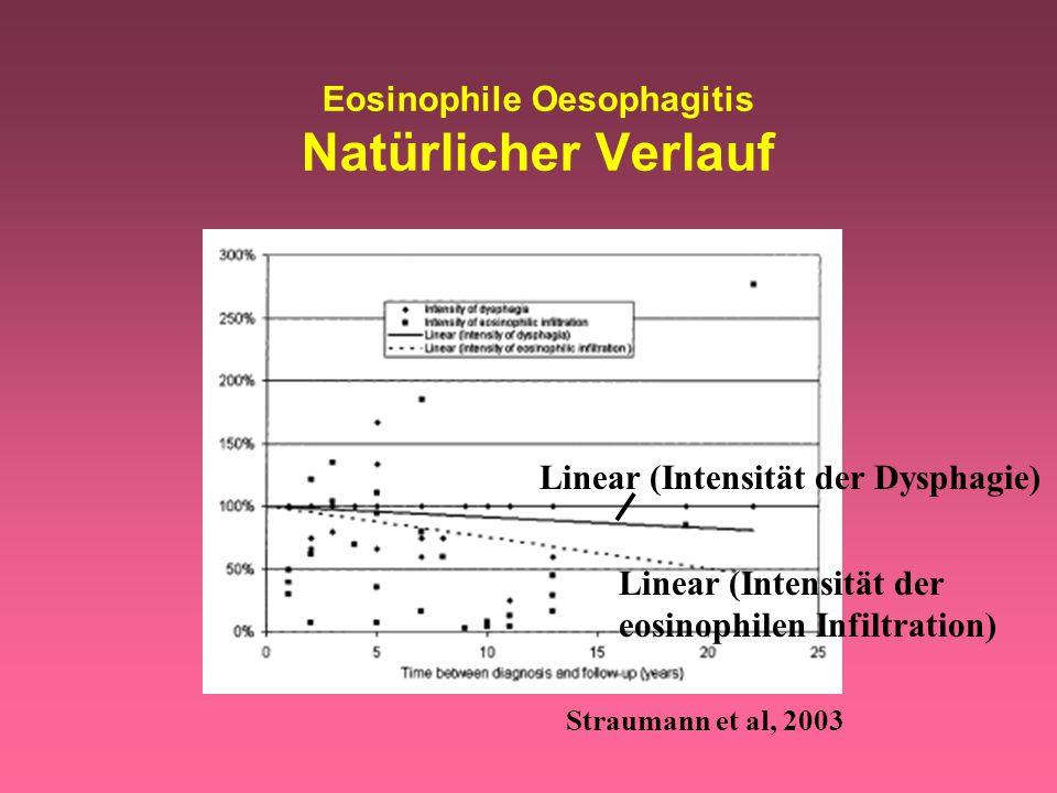 Eosinophile Oesophagitis Natürlicher Verlauf Straumann et al, 2003 Linear (Intensität der Dysphagie) Linear (Intensität der eosinophilen Infiltration)