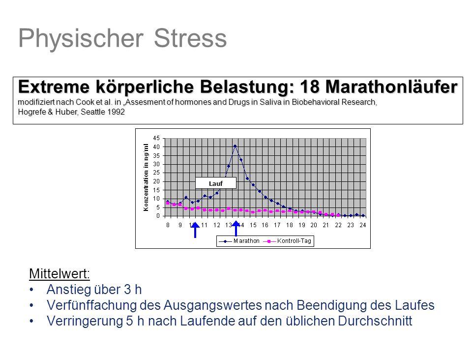 Physischer Stress Mittelwert: Anstieg über 3 h Verfünffachung des Ausgangswertes nach Beendigung des Laufes Verringerung 5 h nach Laufende auf den üblichen Durchschnitt Lauf Extreme körperliche Belastung: 18 Marathonläufer modifiziert nach Cook et al.