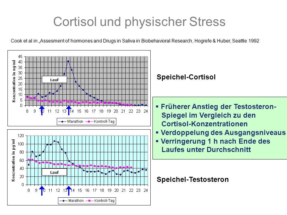 Cortisol und physischer Stress Speichel-Cortisol Speichel-Testosteron Cook et al in Assesment of hormones and Drugs in Saliva in Biobehavioral Researc