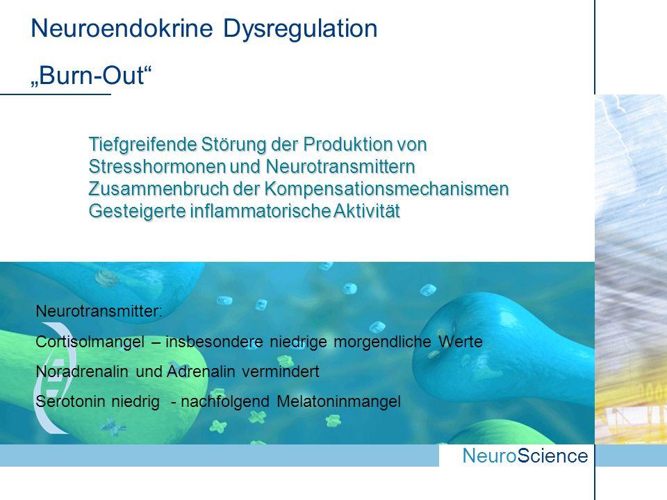 NeuroScience Neuroendokrine Dysregulation Burn-Out Tiefgreifende Störung der Produktion von Stresshormonen und Neurotransmittern Zusammenbruch der Kompensationsmechanismen Gesteigerte inflammatorische Aktivität Neurotransmitter: Cortisolmangel – insbesondere niedrige morgendliche Werte Noradrenalin und Adrenalin vermindert Serotonin niedrig - nachfolgend Melatoninmangel