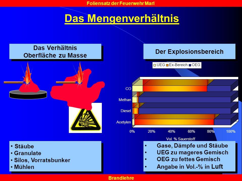 Brandlehre Foliensatz der Feuerwehr Marl Das Mengenverhältnis Das Verhältnis Oberfläche zu Masse Das Verhältnis Oberfläche zu Masse Der Explosionsbere