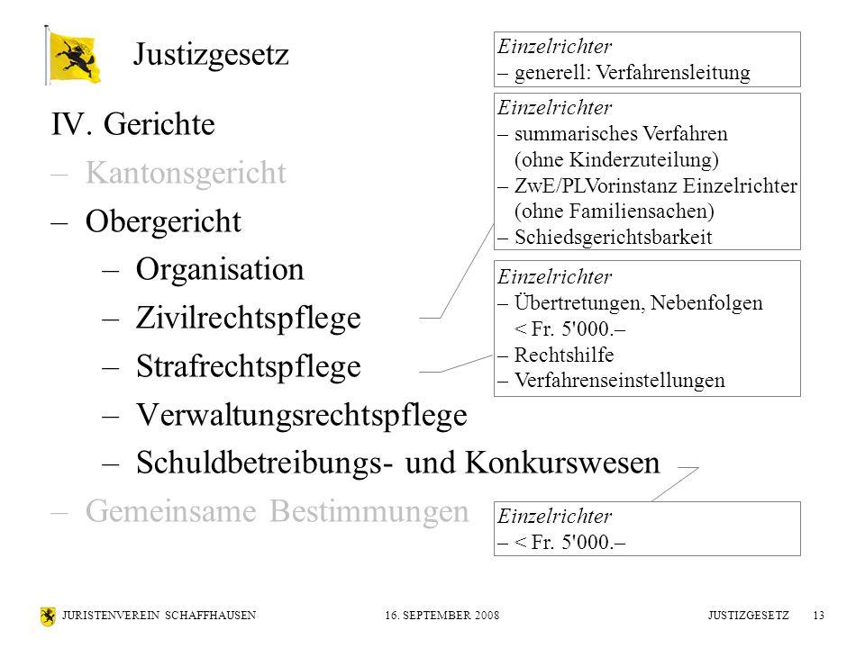 JURISTENVEREIN SCHAFFHAUSEN16. SEPTEMBER 2008 JUSTIZGESETZ13 IV. Gerichte –Kantonsgericht –Obergericht –Organisation –Zivilrechtspflege –Strafrechtspf