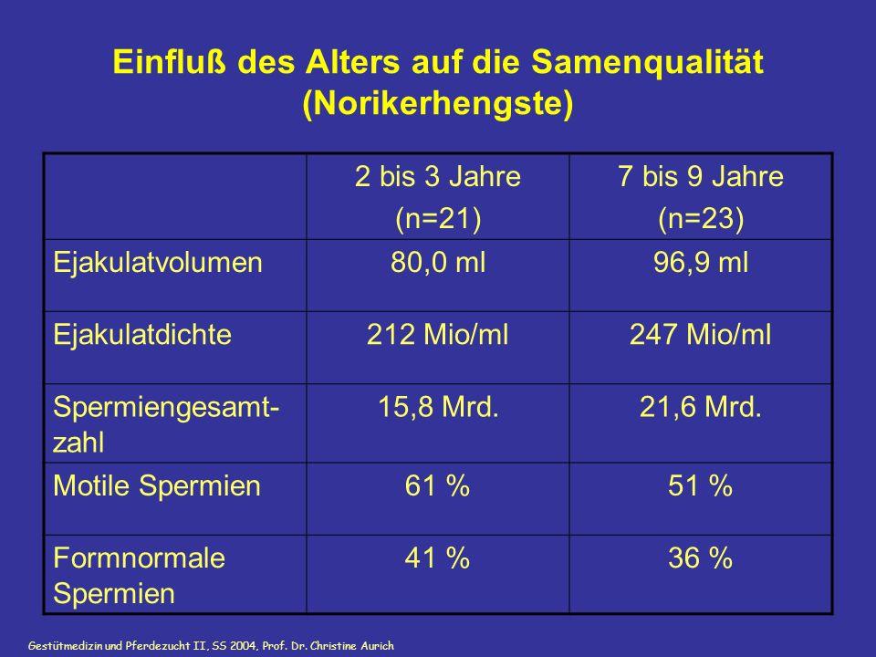 Gestütmedizin und Pferdezucht II, SS 2004, Prof. Dr. Christine Aurich GnRH i.v. Einfluß des Alters auf die Samenqualität (Norikerhengste) 2 bis 3 Jahr