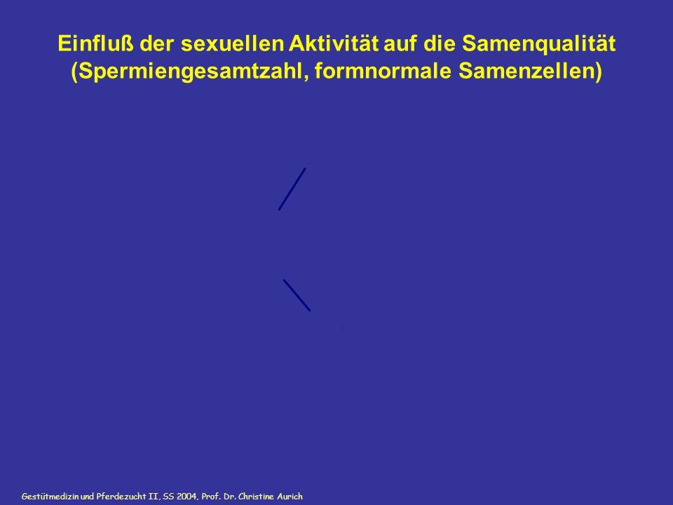 Gestütmedizin und Pferdezucht II, SS 2004, Prof. Dr. Christine Aurich GnRH i.v. Einfluß der sexuellen Aktivität auf die Samenqualität (Spermiengesamtz