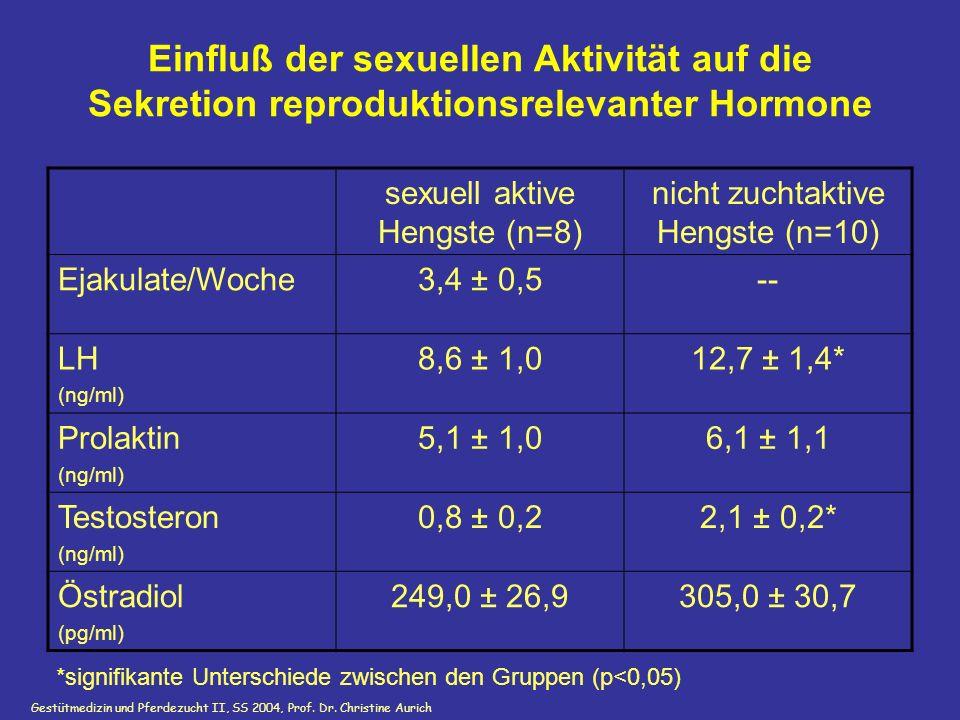 Gestütmedizin und Pferdezucht II, SS 2004, Prof. Dr. Christine Aurich GnRH i.v. Einfluß der sexuellen Aktivität auf die Sekretion reproduktionsrelevan