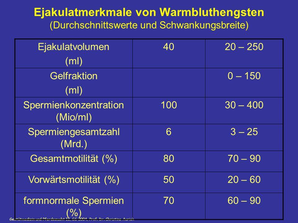 Gestütmedizin und Pferdezucht II, SS 2004, Prof. Dr. Christine Aurich Ejakulatmerkmale von Warmbluthengsten (Durchschnittswerte und Schwankungsbreite)