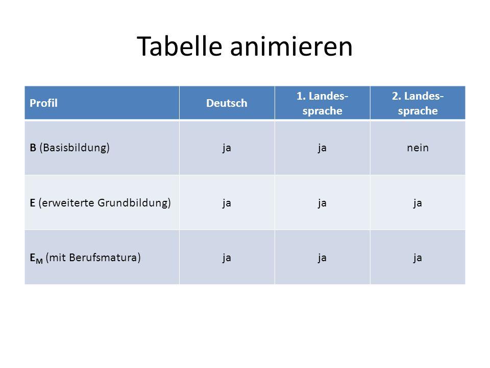 Tabelle animieren ProfilDeutsch 1. Landes- sprache 2.