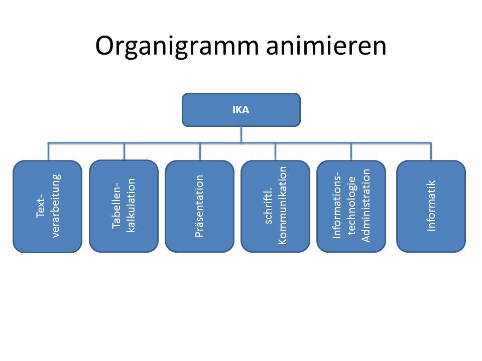 Organigramm animieren IKA Text- verarbeitung Tabellen- kalkulation Präsentation schriftl.