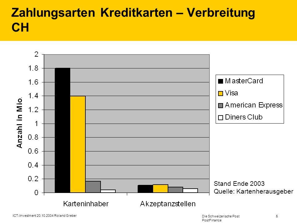 Die Schweizerische Post PostFinance 5 ICT-Investment 20.10.2004 Roland Greber Zahlungsarten Kreditkarten – Verbreitung CH Stand Ende 2003 Quelle: Kartenherausgeber