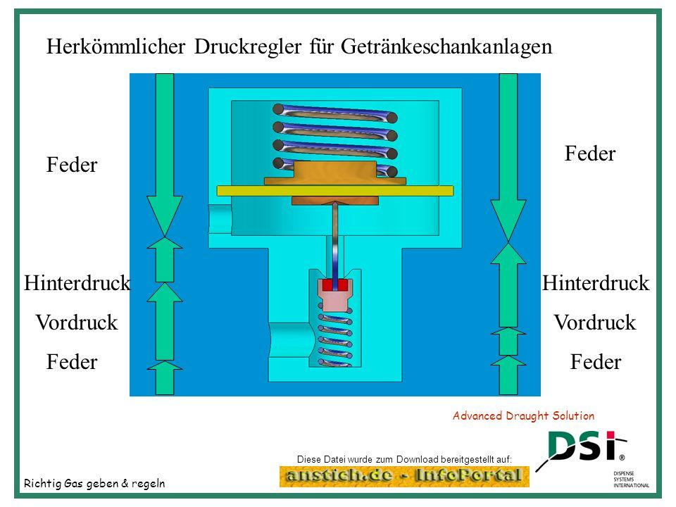 Richtig Gas geben & regeln Advanced Draught Solution Herkömmlicher Druckregler für Getränkeschankanlagen Hinterdruck Vordruck Feder Hinterdruck Vordru