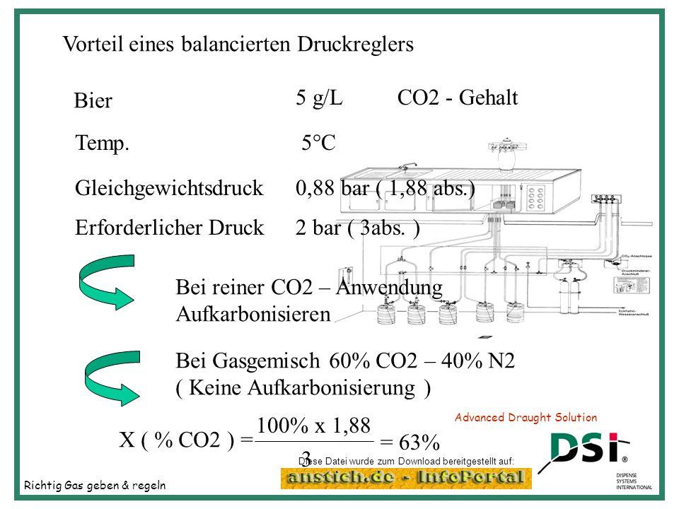 Richtig Gas geben & regeln Advanced Draught Solution Vorteil eines balancierten Druckreglers Bier 5 g/LCO2 - Gehalt Temp.5°C Gleichgewichtsdruck0,88 b
