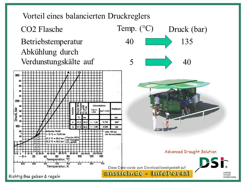 Richtig Gas geben & regeln Advanced Draught Solution Vorteil eines balancierten Druckreglers CO2 FlascheDruck (bar) Betriebstemperatur135 Abkühlung du