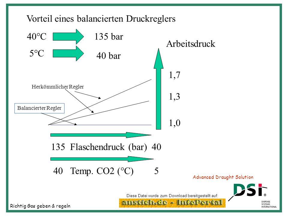 Richtig Gas geben & regeln Advanced Draught Solution Vorteil eines balancierten Druckreglers 40°C135 bar 5°C 40 bar Arbeitsdruck 1,7 1,3 1,0 13540 5 F