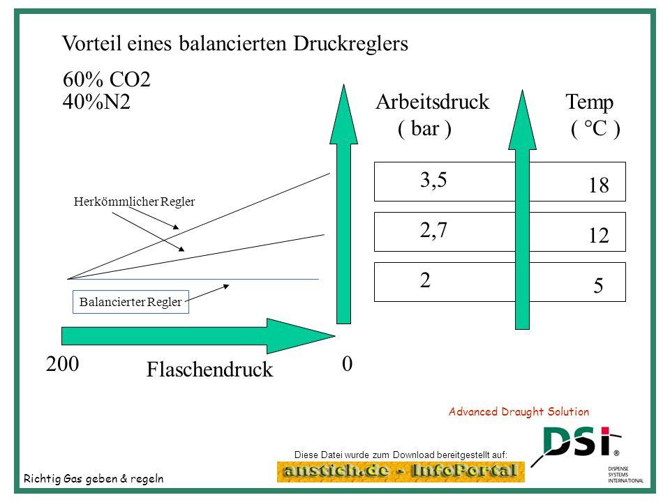 Richtig Gas geben & regeln Advanced Draught Solution Vorteil eines balancierten Druckreglers 60% CO2 40%N2Arbeitsdruck ( bar ) Temp ( °C ) 3,5 2,7 2 1