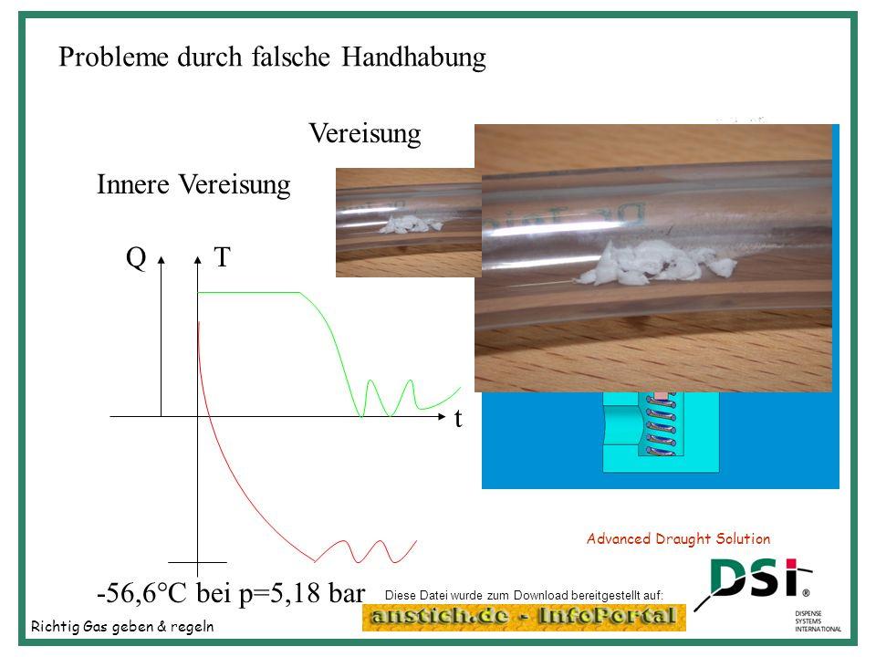 Richtig Gas geben & regeln Advanced Draught Solution Probleme durch falsche Handhabung Vereisung Innere Vereisung -56,6°C bei p=5,18 bar TQ t Vereisun