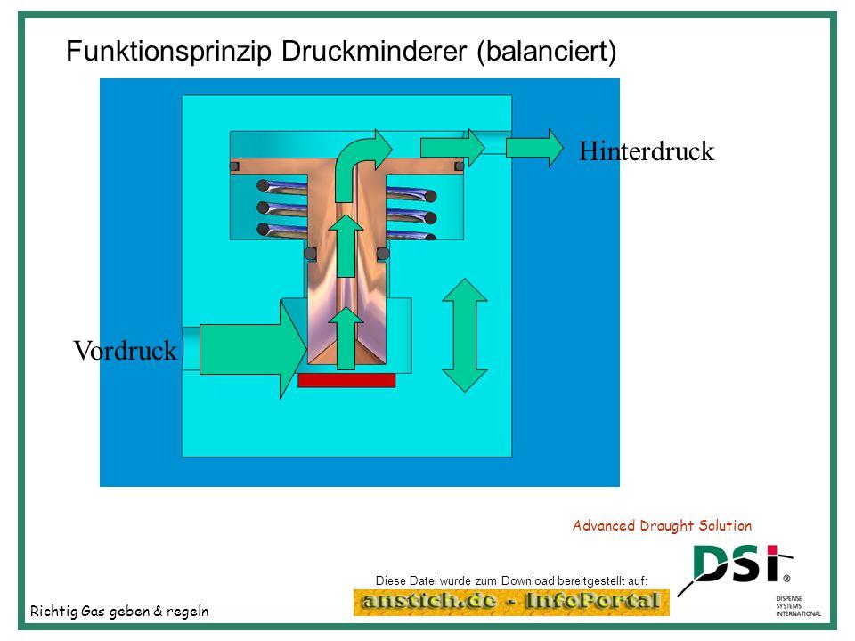 Richtig Gas geben & regeln Advanced Draught Solution Funktionsprinzip Druckminderer (balanciert) Hinterdruck Vordruck Diese Datei wurde zum Download b