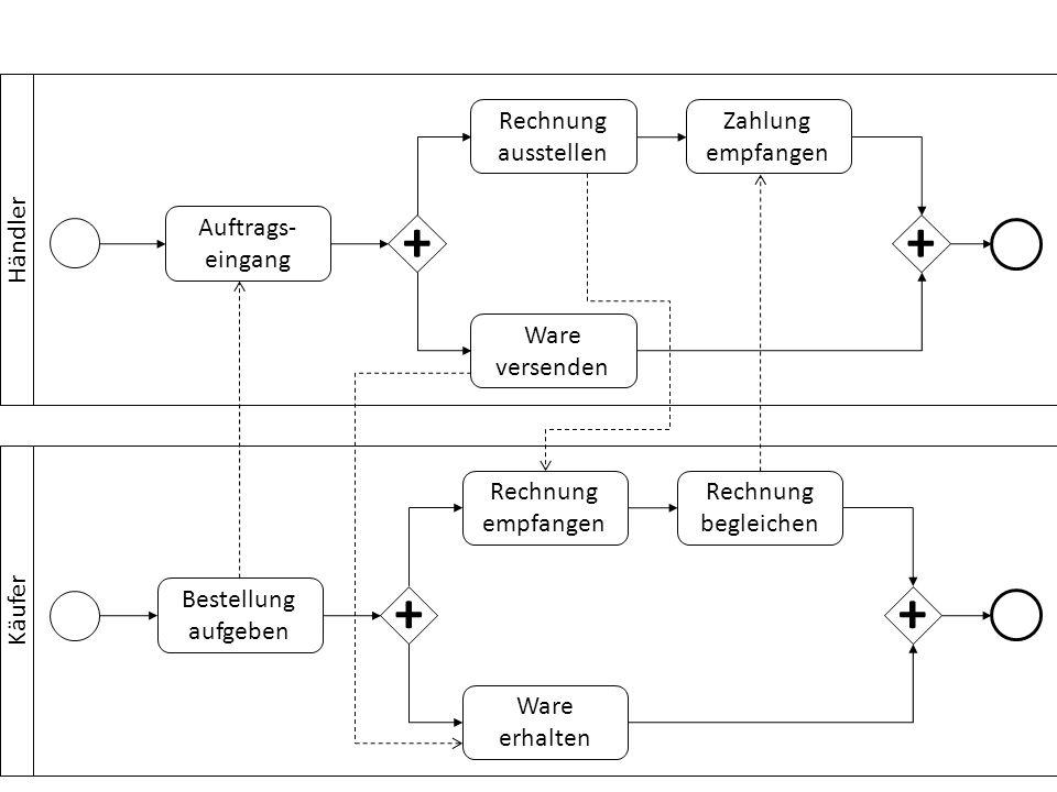 Design: Geschäftsprozess- Entwurf und – Modellierung Analyse: Validierung Simulation Überprüfung Evaluation: Process Mining Business Activity Monitoring Ausführung: Betrieb Überwachung Wartung Konfiguration: Systemauswahl Implementierung Test und Inbetriebnahme Administration und Interessensgruppen
