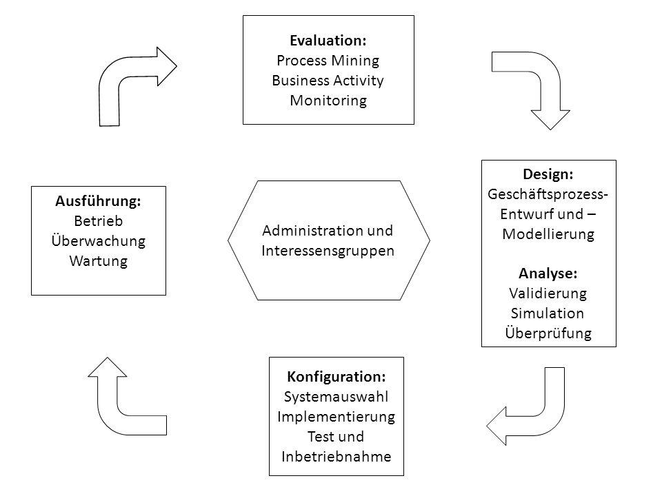 Design: Geschäftsprozess- Entwurf und – Modellierung Analyse: Validierung Simulation Überprüfung Evaluation: Process Mining Business Activity Monitori
