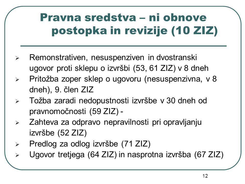 12 Pravna sredstva – ni obnove postopka in revizije (10 ZIZ) Remonstrativen, nesuspenziven in dvostranski ugovor proti sklepu o izvršbi (53, 61 ZIZ) v