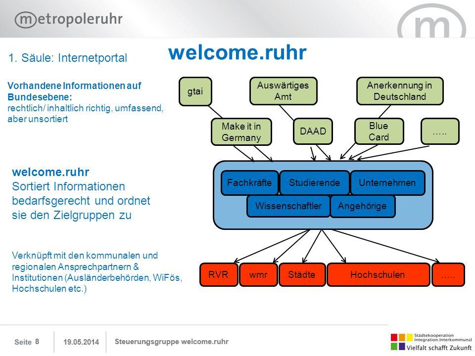 welcome.ruhr 19.05.2014 Steuerungsgruppe welcome.ruhr8 gtai Make it in Germany Auswärtiges Amt DAAD Anerkennung in Deutschland Blue Card ….. Fachkräft