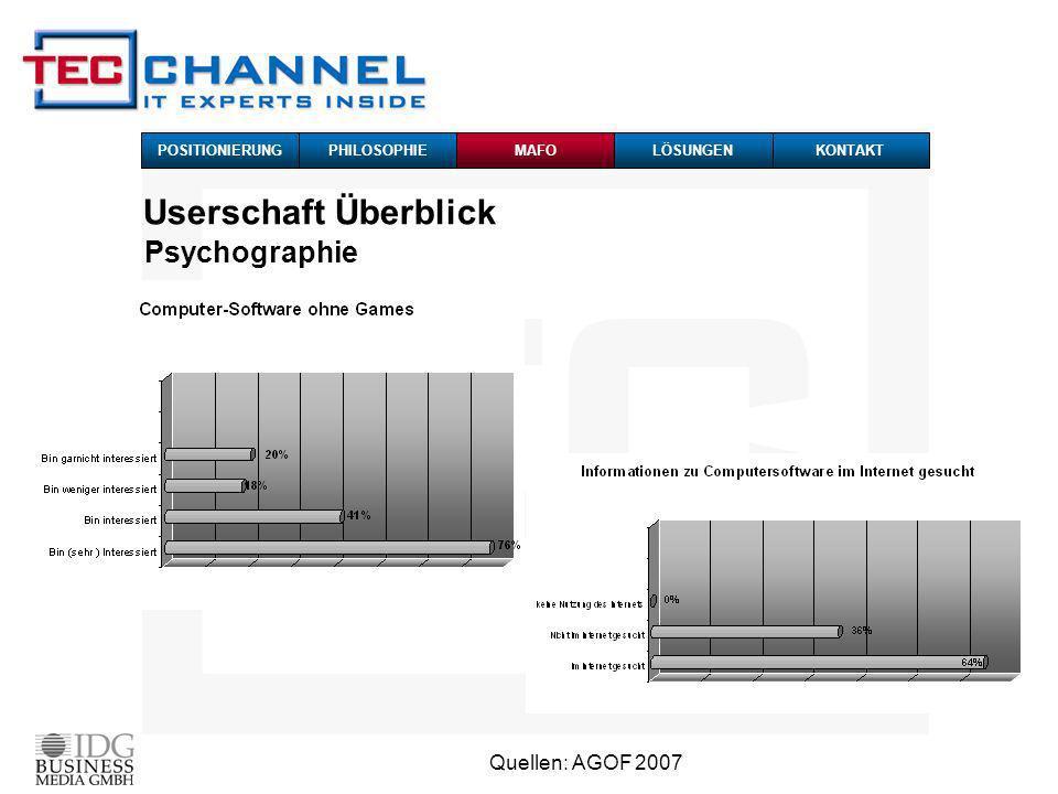 Quellen: AGOF 2007 Psychographie Userschaft Überblick POSITIONIERUNG PHILOSOPHIEMAFOKONTAKTLÖSUNGEN