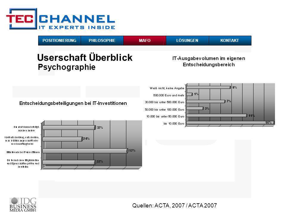 Quellen: ACTA, 2007 / ACTA 2007 Userschaft Überblick Psychographie POSITIONIERUNG PHILOSOPHIEMAFOKONTAKTLÖSUNGEN