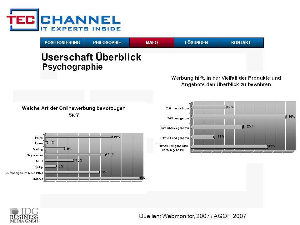 Quellen: Webmonitor, 2007 / AGOF, 2007 Userschaft Überblick Psychographie POSITIONIERUNG PHILOSOPHIEMAFOKONTAKTLÖSUNGEN