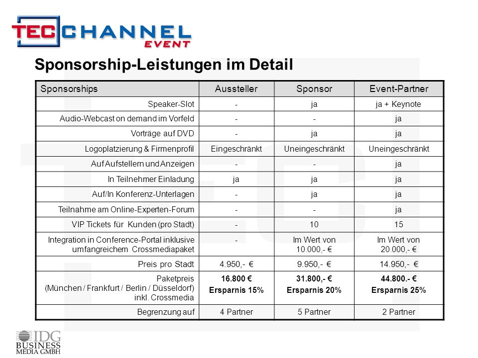 Sponsorship-Leistungen im Detail SponsorshipsAusstellerSponsorEvent-Partner Speaker-Slot-jaja + Keynote Audio-Webcast on demand im Vorfeld--ja Vorträg