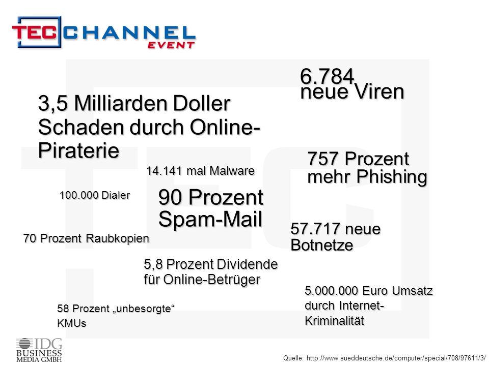 3,5 Milliarden Doller Schaden durch Online- Piraterie 6.784 neue Viren 757 Prozent mehr Phishing 90 Prozent Spam-Mail 14.141 mal Malware 57.717 neue B