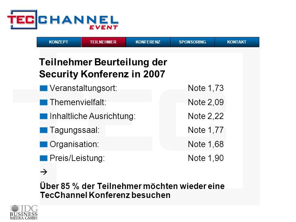 Teilnehmer Beurteilung der Security Konferenz in 2007 Veranstaltungsort: Note 1,73 Themenvielfalt: Note 2,09 Inhaltliche Ausrichtung:Note 2,22 Tagungs