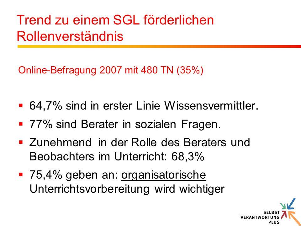 Trend zu einem SGL förderlichen Rollenverständnis Online-Befragung 2007 mit 480 TN (35%) 64,7% sind in erster Linie Wissensvermittler. 77% sind Berate