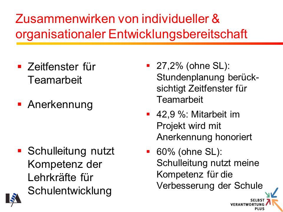 Zusammenwirken von individueller & organisationaler Entwicklungsbereitschaft Zeitfenster für Teamarbeit Anerkennung Schulleitung nutzt Kompetenz der L