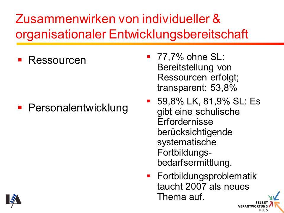 Zusammenwirken von individueller & organisationaler Entwicklungsbereitschaft Ressourcen Personalentwicklung 77,7% ohne SL: Bereitstellung von Ressourc