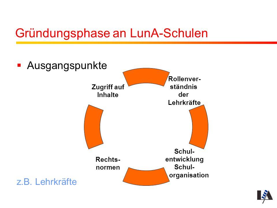 Gründungsphase an LunA-Schulen Ausgangspunkte z.B. Lehrkräfte Rollenver- ständnis der Lehrkräfte Schul- entwicklung Schul- organisation Rechts- normen