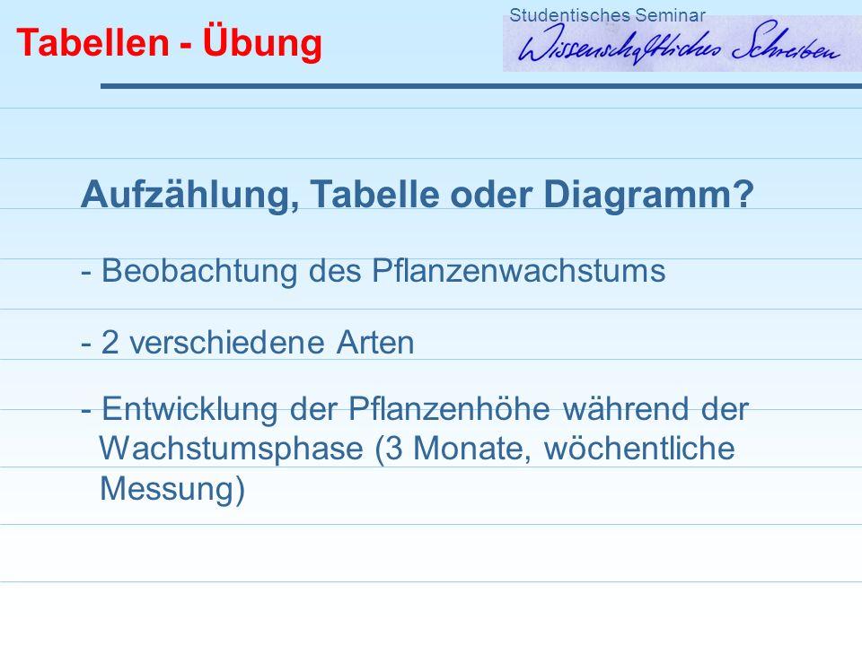Tabellen - Übung Studentisches Seminar Aufzählung, Tabelle oder Diagramm? - Beobachtung des Pflanzenwachstums - 2 verschiedene Arten - Entwicklung der