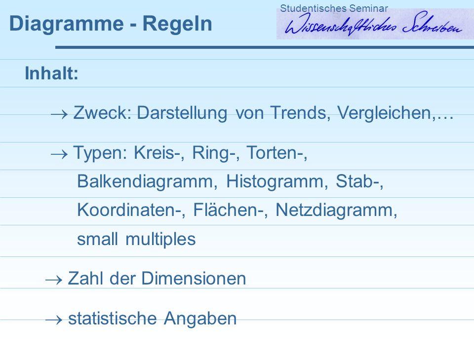 Diagramme - Regeln Studentisches Seminar Inhalt: Zweck: Darstellung von Trends, Vergleichen,… Typen: Kreis-, Ring-, Torten-, Balkendiagramm, Histogram
