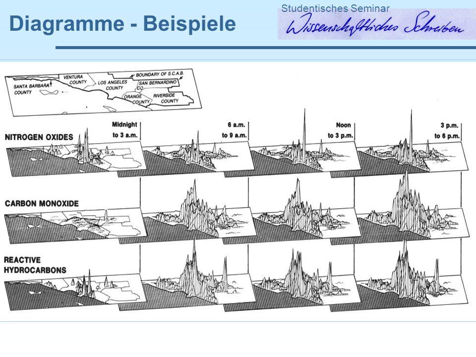 Diagramme - Beispiele Studentisches Seminar